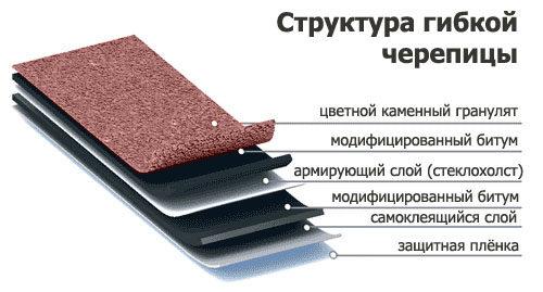 sostav-mjagkoj-cherepicy-6393124