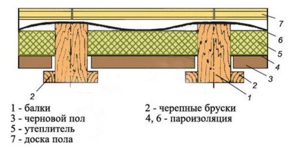 derevjannoe-perekrytie-v-razreze-3580192
