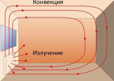 konvekciya-radiatorov-otopleniya-3190651