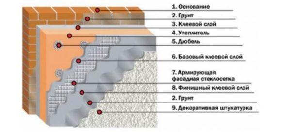 tekhnologiya-montazha-penopleksa-na-fasad-9814404