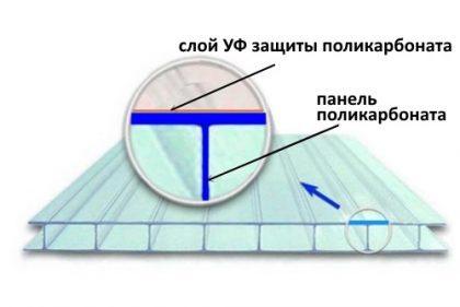 uf-polikarbonata-e1481304668564-9939480