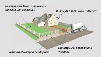 vybor-mesta-ustanovki-septika-7093104