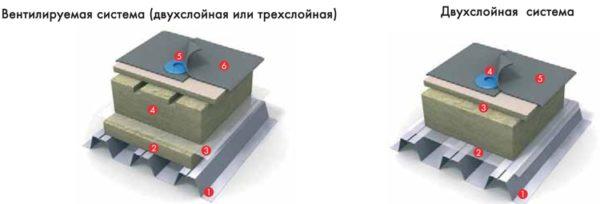 mineralnye-utepliteli-na-ploskoj-krovle-6228642