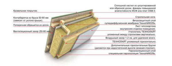 uteplenie-krovli-mineralnymi-uteplitelyami-skhema-6697183