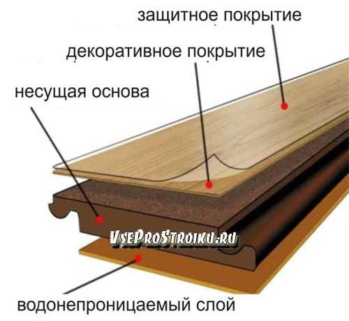 chem-otlichaetsya-parket-ot-laminata2-2831857