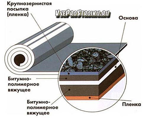 gidroizol-texnicheskie-xarakteristiki1-1731382