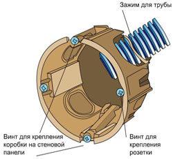 kak-ustanovit-rozetku-v-gipsokarton1-2549376
