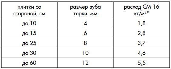 rashod-kleya-dlya-plitki-ceresit-cm-16-8977159