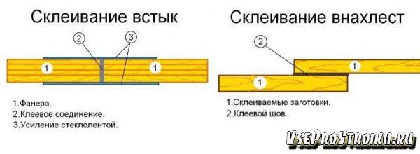 chem-prikleit-faneru2-2668828