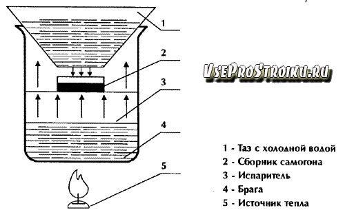 distillyator-svoimi-rukami0-1052986
