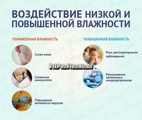 kak-izbavitsya-ot-vlazhnosti-v-kvartire0-5431834