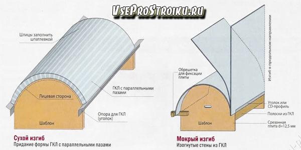 kak-sognut-gipsokarton1-6973480