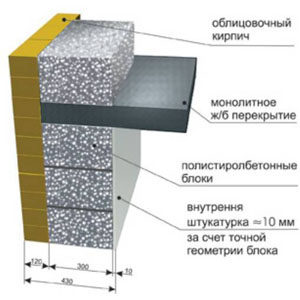 polistirolbeton-svoimi-rukami1-3882060