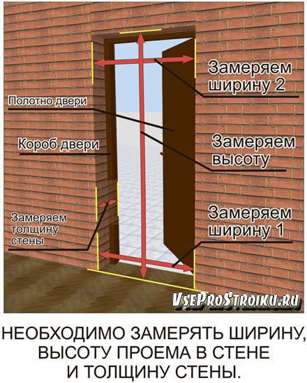 razmery-vxodnyx-dverej1-8503023