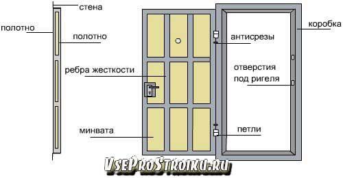 razmery-vxodnyx-dverej3-8573353