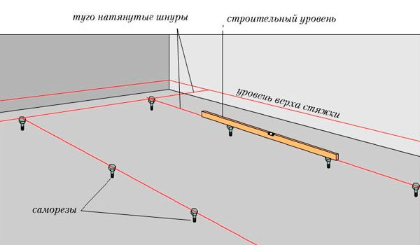ustanovka-mayakov-na-pol-dlya-styazhki-pola0-8354234